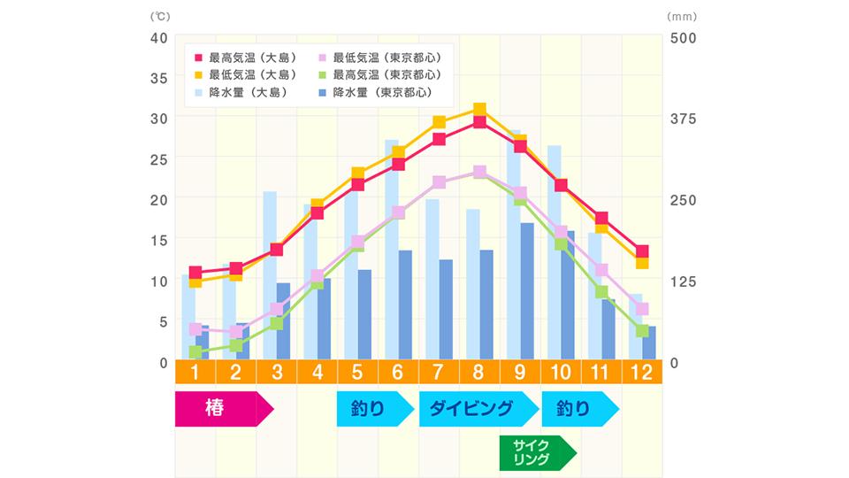 伊豆大島と東京都心の気温/降水量