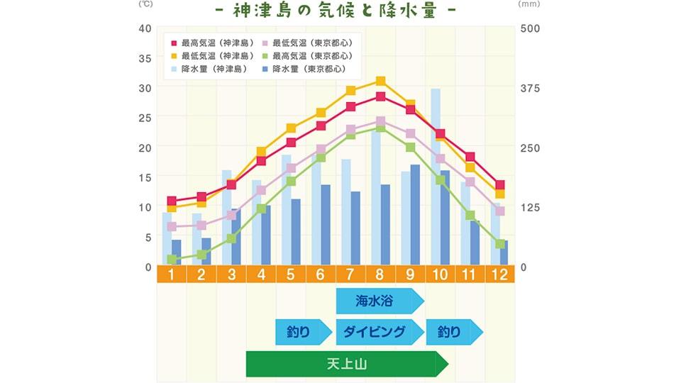 神津島の気候