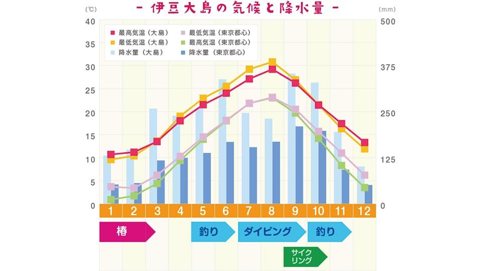 伊豆大島の気候
